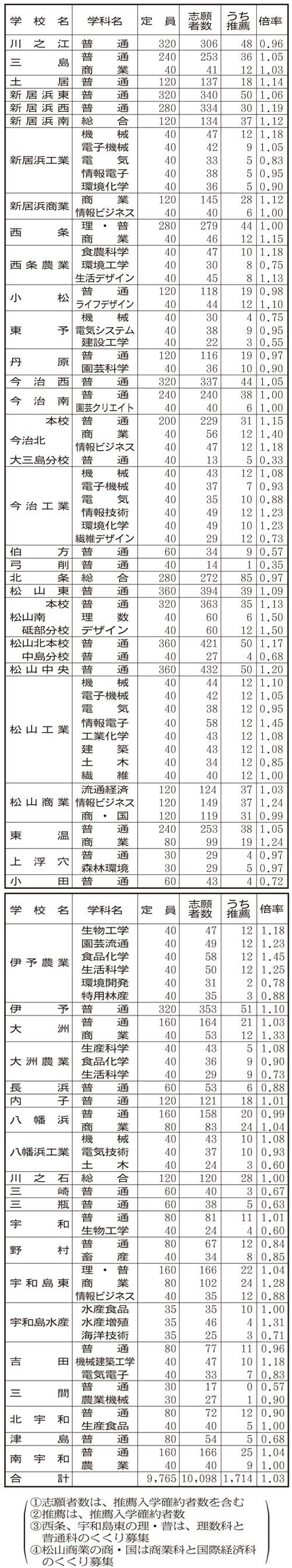 ホーム - 愛媛県立宇和島東高等学校