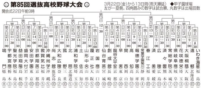 センバツ組み合わせ決定 済美 初戦は広陵 5日目 第1試合 | 2013年 ...