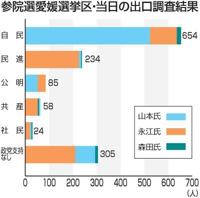 参院選 愛媛選挙区 出口調査分析...