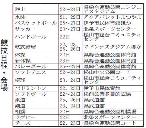 愛媛県中学総体、組み合わせ決定 7月21日開幕||愛媛新聞ONLINE