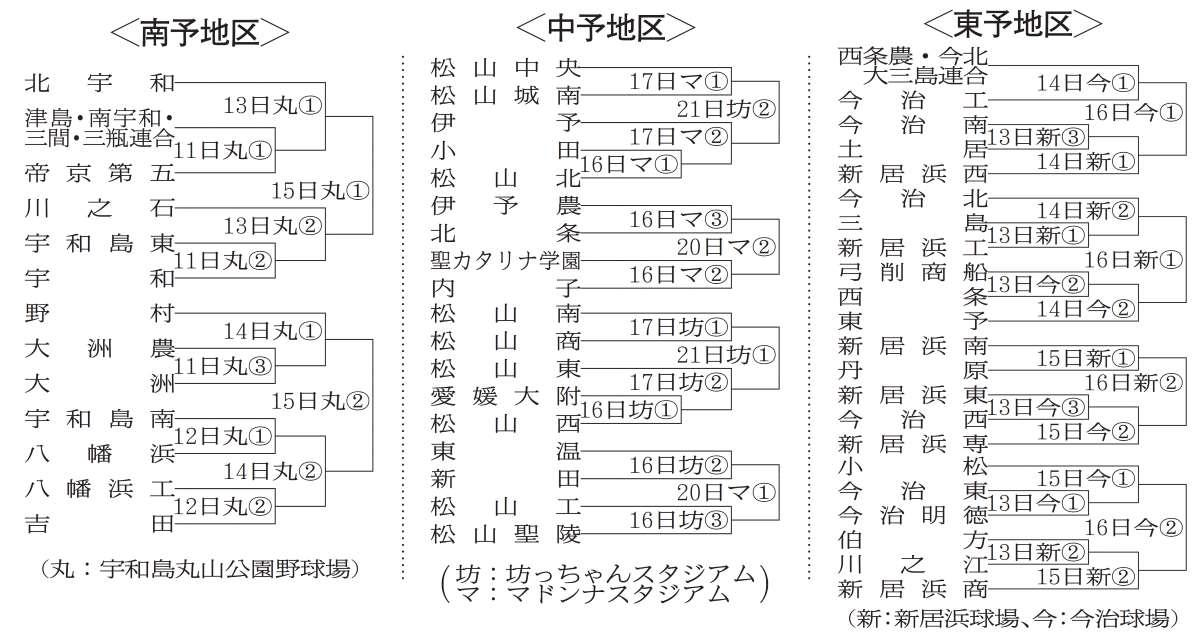 愛媛 県 高校 野球 新人 戦