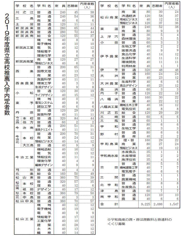 倍率 2021 山形 県 高校 公立