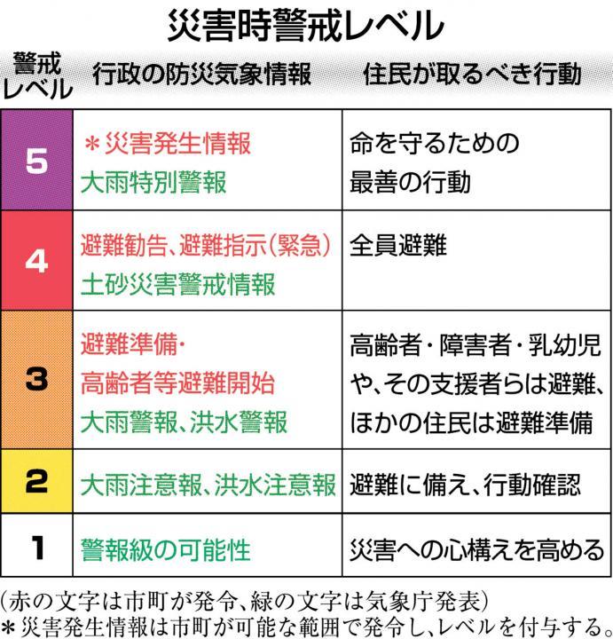 災害時5段階「警戒レベル」 29日...
