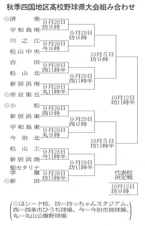 千葉 県 高校 野球 抽選 会