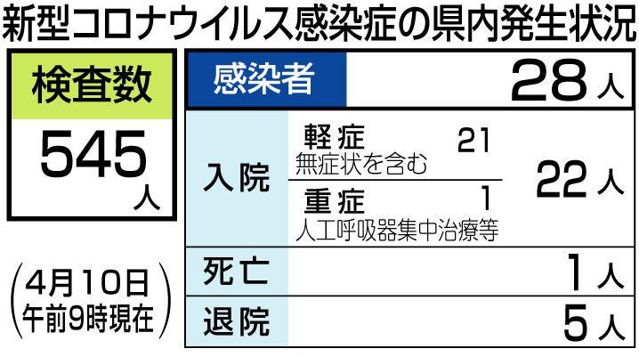 愛媛 県 コロナ 最新 ニュース