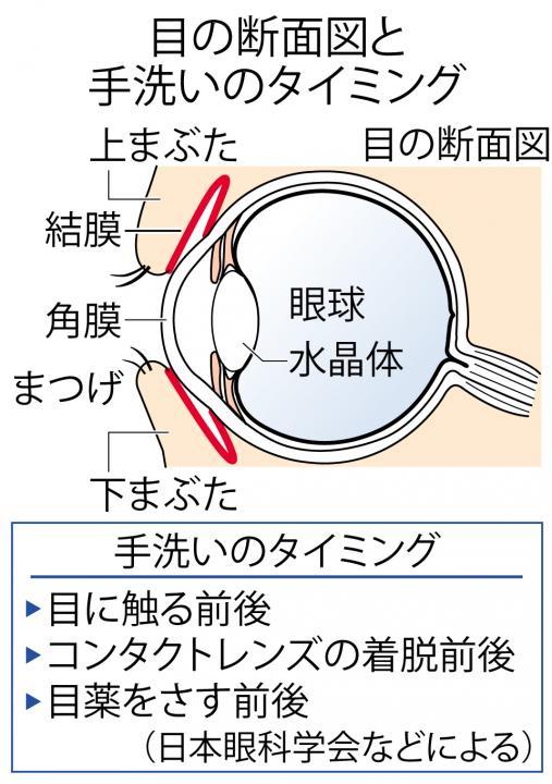 コロナ 結膜炎