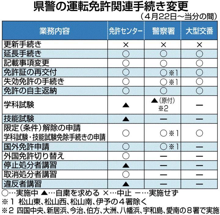 延長 更新 県 千葉 免許