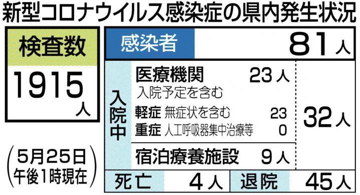 東奥 日報 コロナ 速報