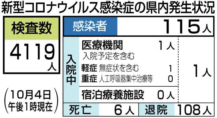 松山 コロナ 感染 者 数