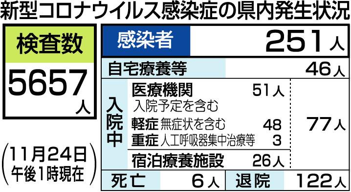 コロナ 愛媛 今日 県