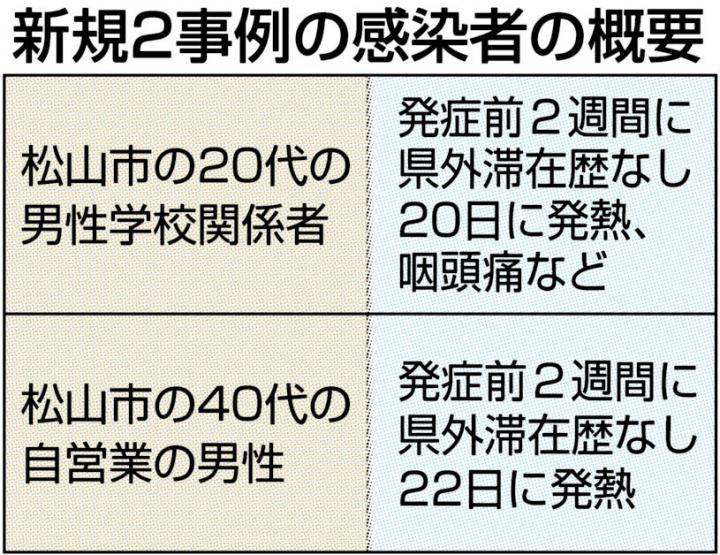 速報 徳島 コロナ 新聞 ニュース