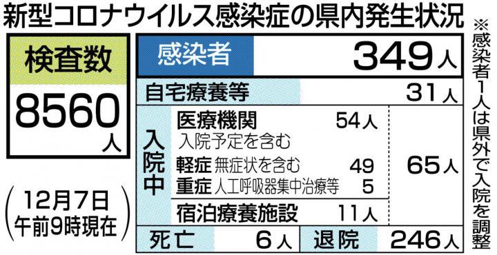 速報 コロナ 愛媛 県