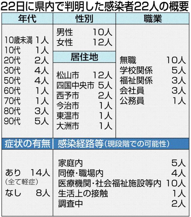 速報 市 コロナ 松山 愛媛 県 愛媛県庁/新型コロナウイルス感染症に関する情報