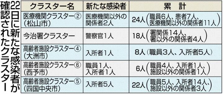 速報 コロナ 松山 市 愛媛県庁/新型コロナウイルス感染症に関する情報