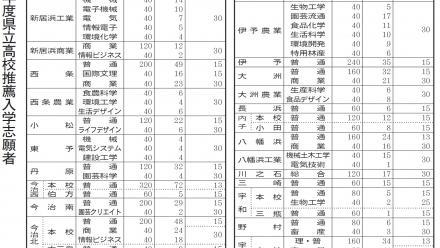 倍率 高校 2021 宮崎 県立 入試