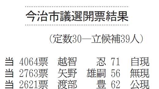 議員 今治 選挙 市議会 今治市議会議員選挙の選挙結果速報と立候補者一覧(2021年2月7日)