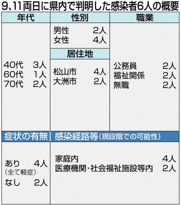 愛媛 県 松山 市 コロナ 速報