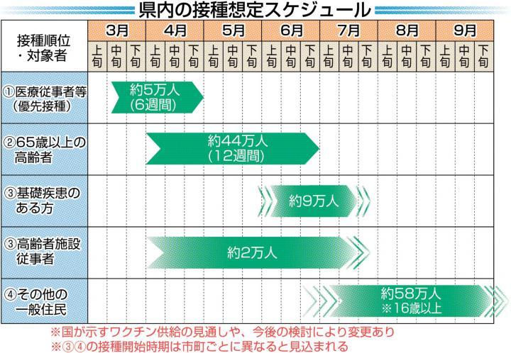 疾患 一覧 基礎 コロナ 基礎疾患のある方の新型コロナウイルスワクチン接種について 横浜市