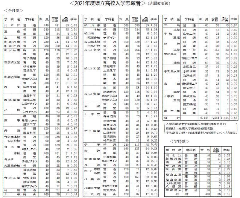 倍率 静岡 県 2021 高校 入試 今年の公立高校入試の状況|ブログ|入試の窓|静岡県統一模試(県統模試):静岡県最大規模の公開模試
