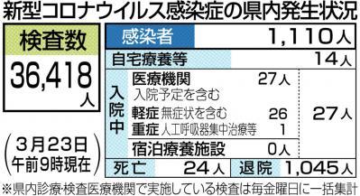 松山 コロナ 速報