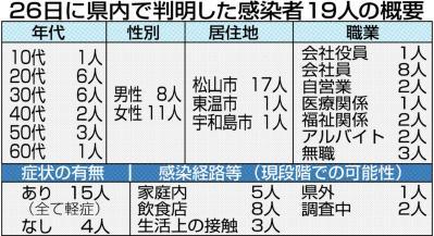 コロナ 者 愛媛 速報 感染 愛媛県の公式Twitterで今日から新型コロナ感染の陽性者数の速報値が朝8時30分に出されるよ