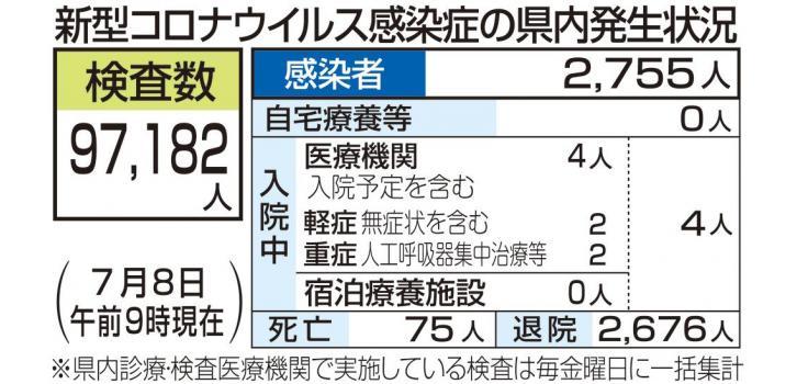 愛媛 最新 コロナ 愛媛県 新型コロナ関連情報