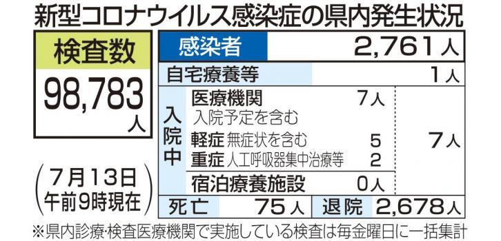 新潟 県 新型 コロナ 感染 者